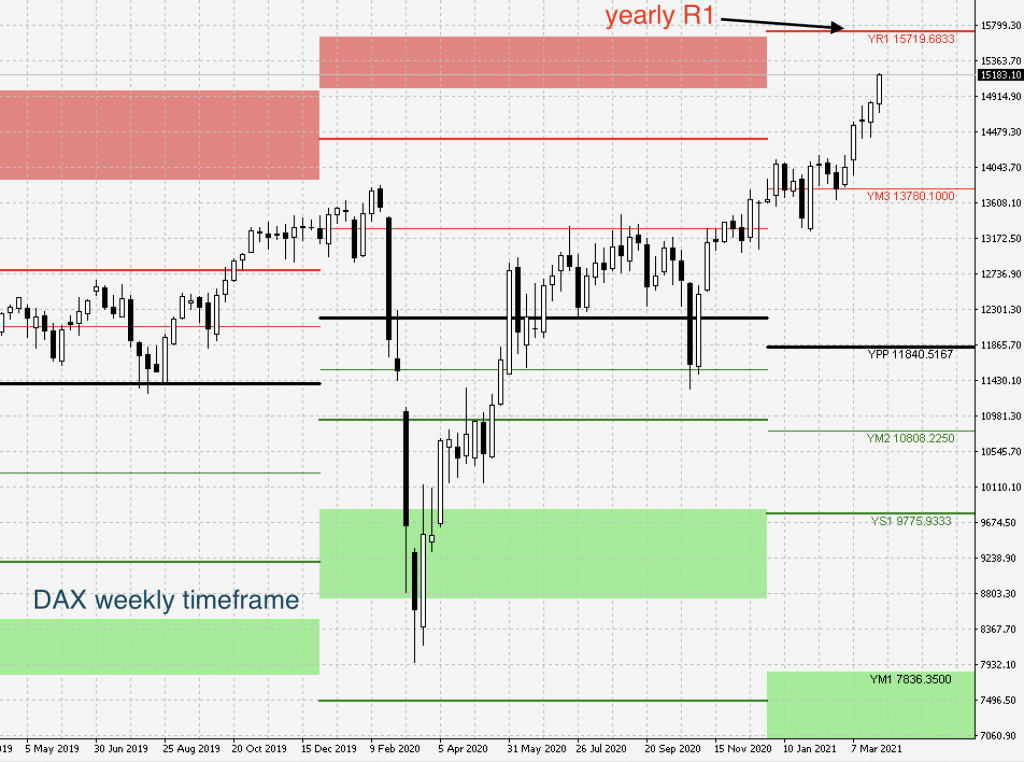 dax weekly timeframe with pivot points