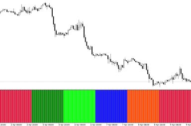 Days of the Week indicator for Metatrader 4