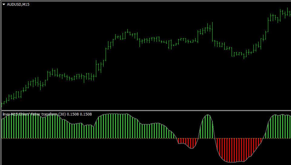 Fisher transform indicator
