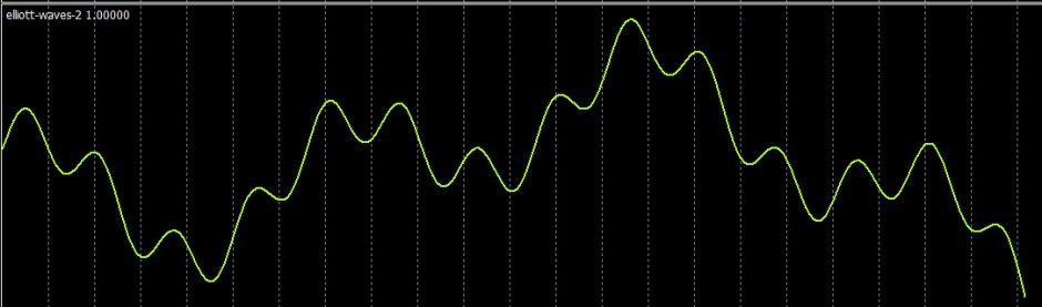 Elliot Waves indicator in Metatrader 4