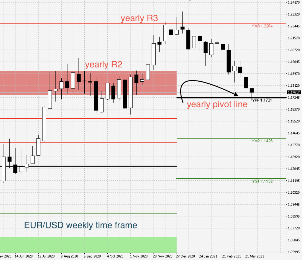 eurusd yearly pivots