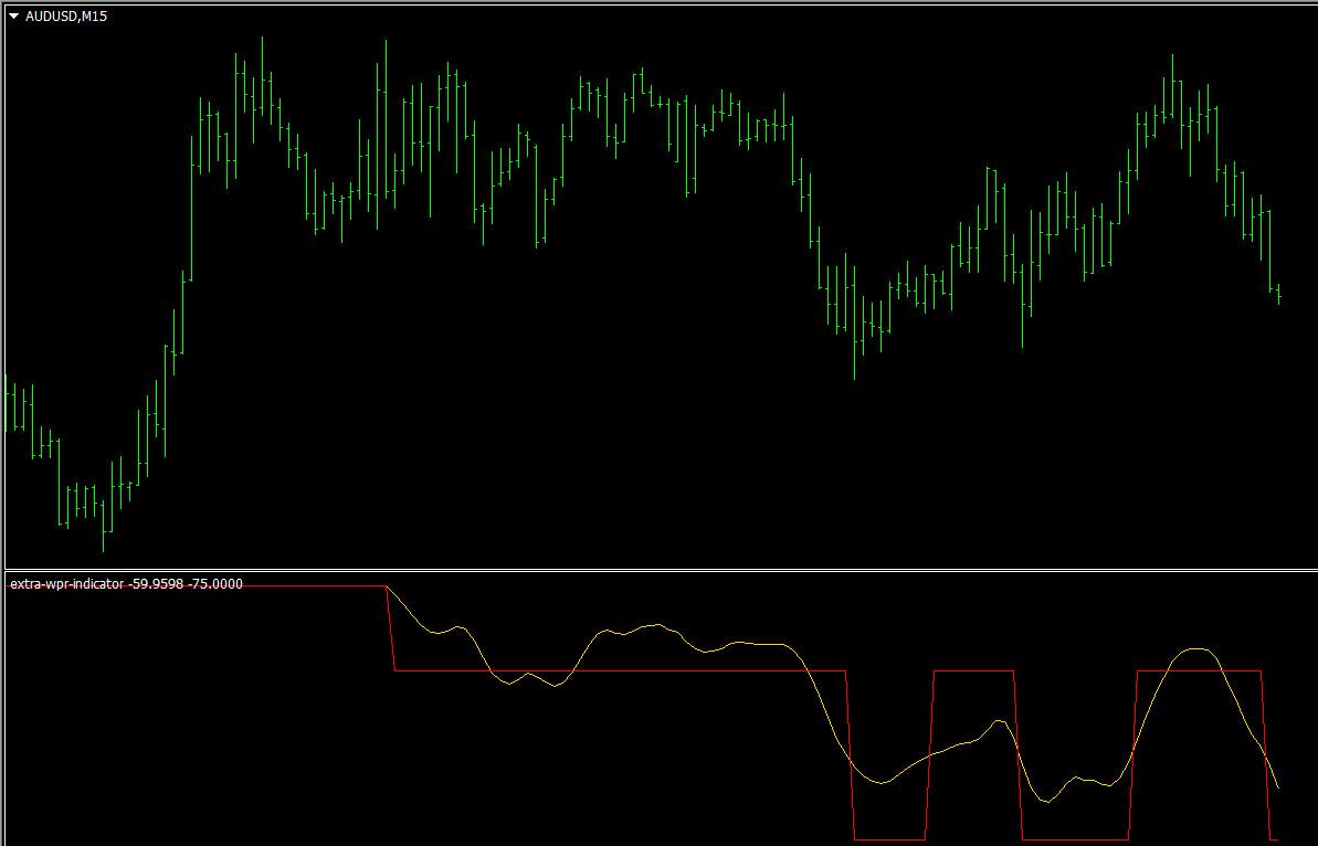 WPR indicator