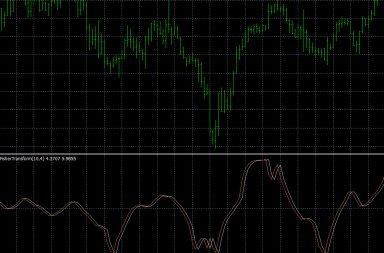 Fisher Indicator for Metatrader 4