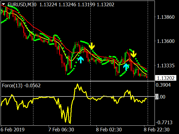 fmfx trading system indicator