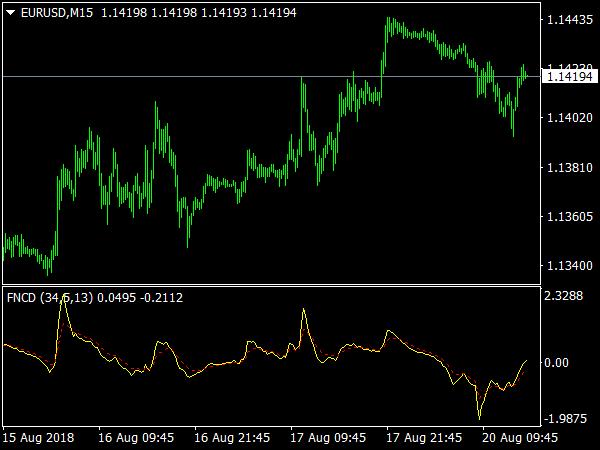 fncd-2-indicator