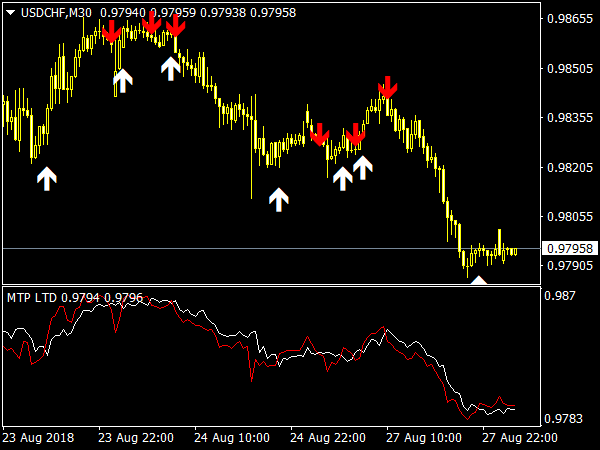 forex-buy-sell-indicator