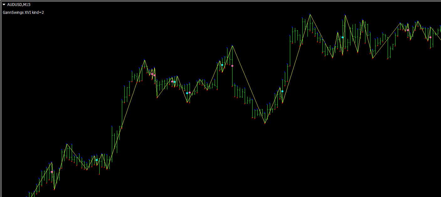gann swing trading