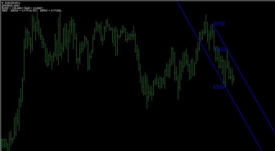high-low-channel-indicator