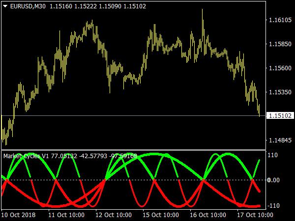 market-cycles-v1-indicator
