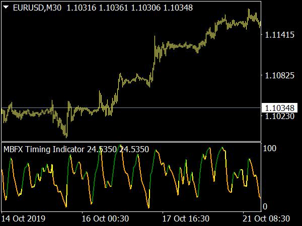 mbfx-timing-indicator