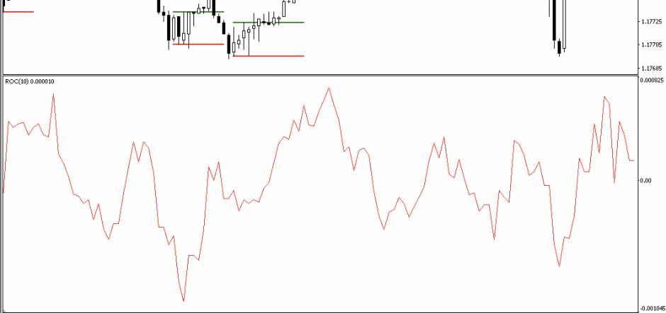 ROC indicator MT4
