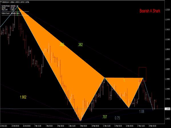 shark-pattern-indicator