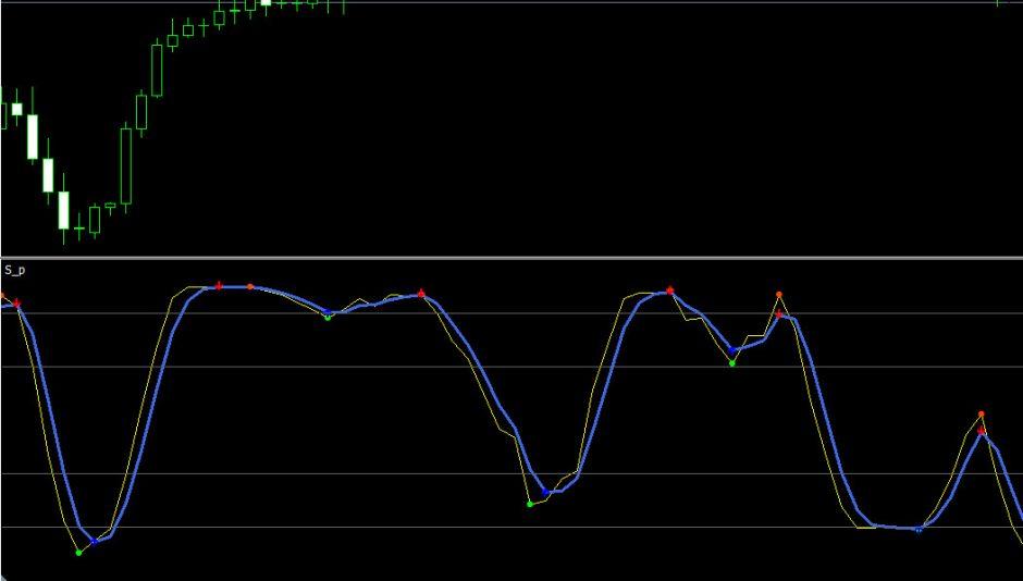 stochastic oscillator in metatrader 4