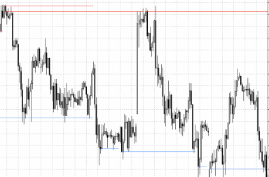 support-resistance-indicator-mt4