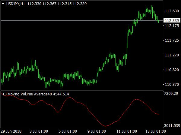 t3-moving-volume-average