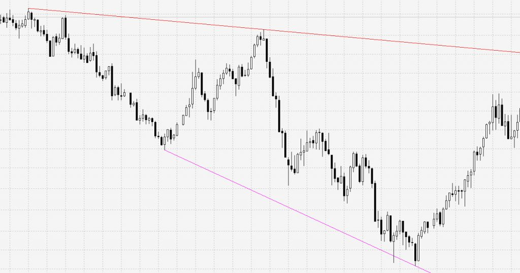 automatic trend lines indicator for Metatrader 4