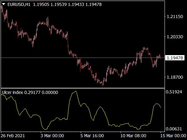ulcer-index-indicator