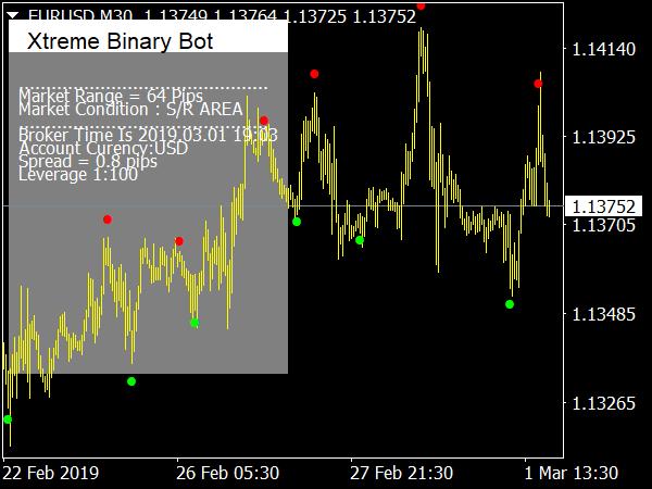 xtreme-binary-bot-indicator-mt4