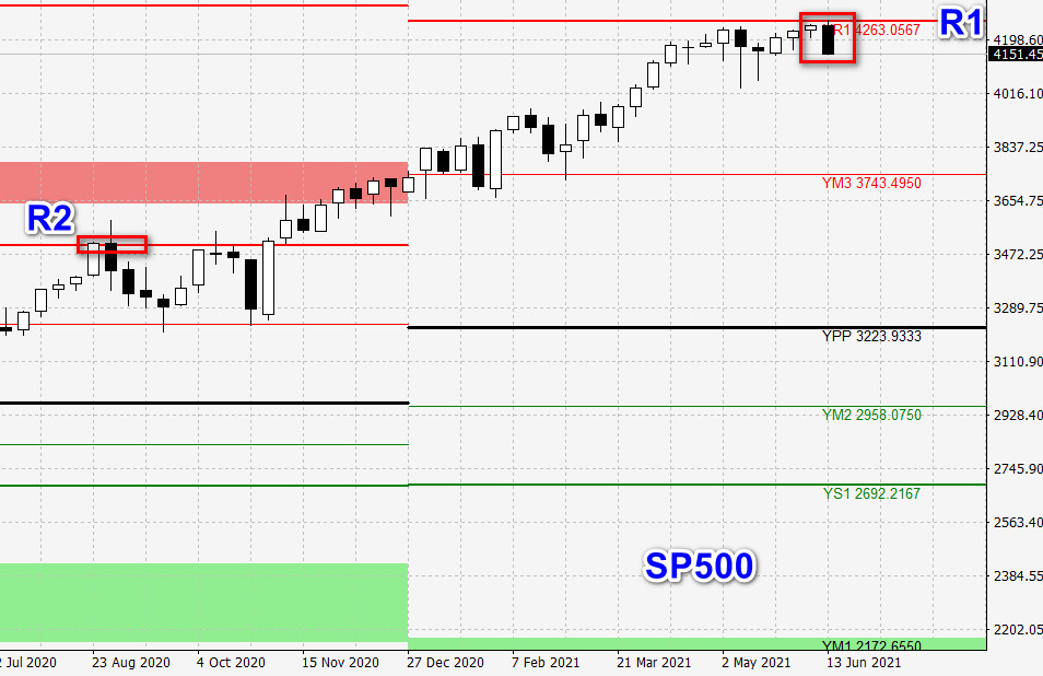 example of pivot points and sp500