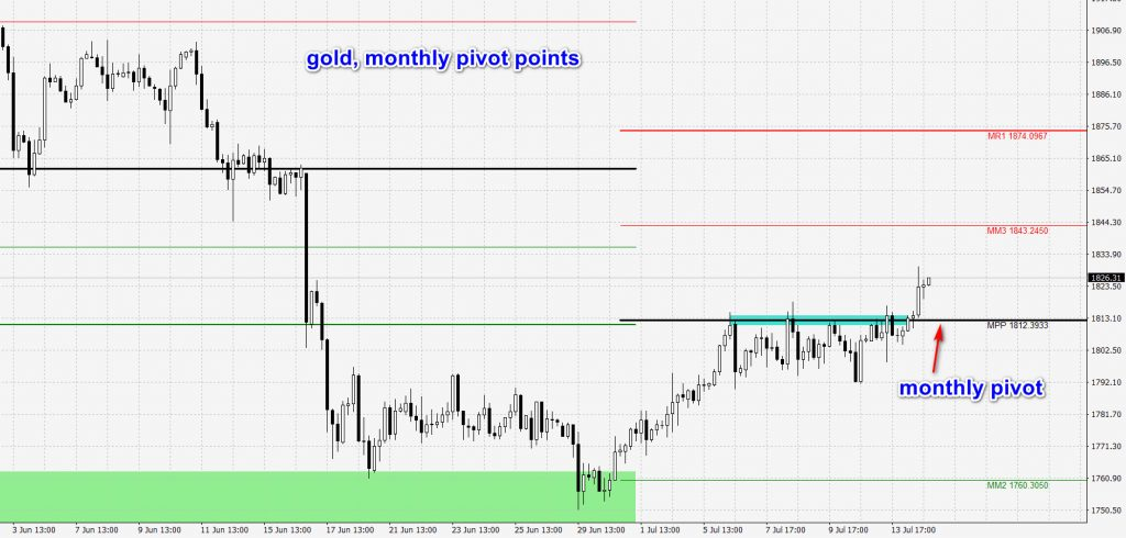 gold-monthly-pivots
