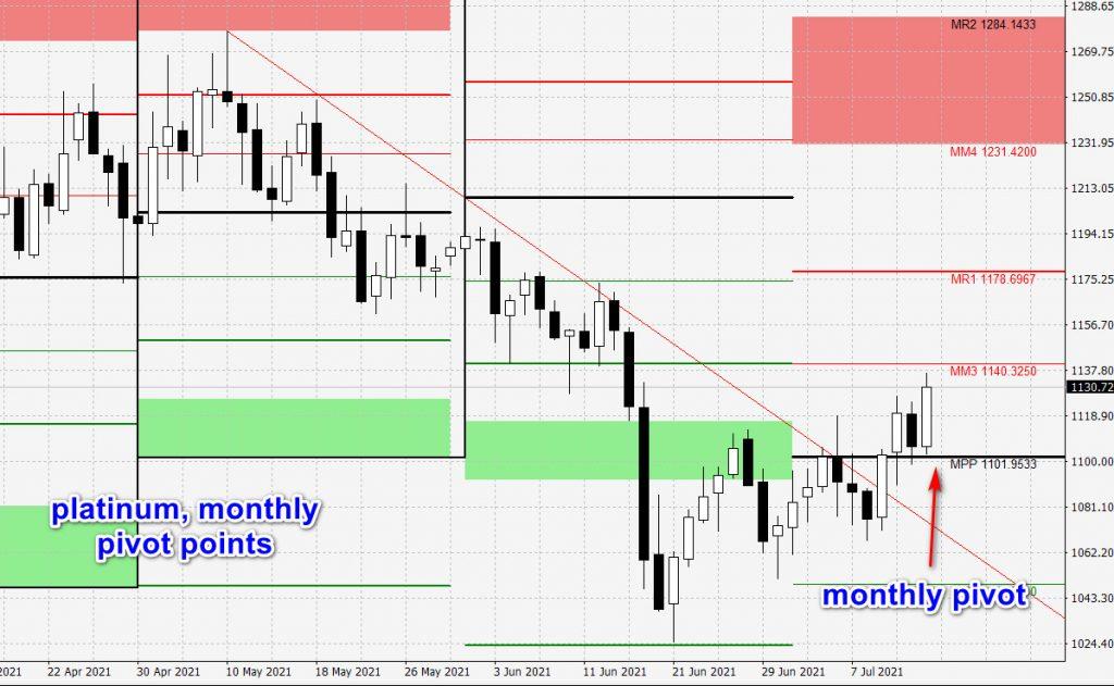 platinum-monthly-pivot