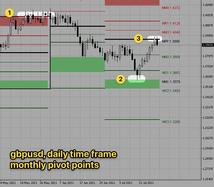 gbpusd-d1-monthly-pivot-points
