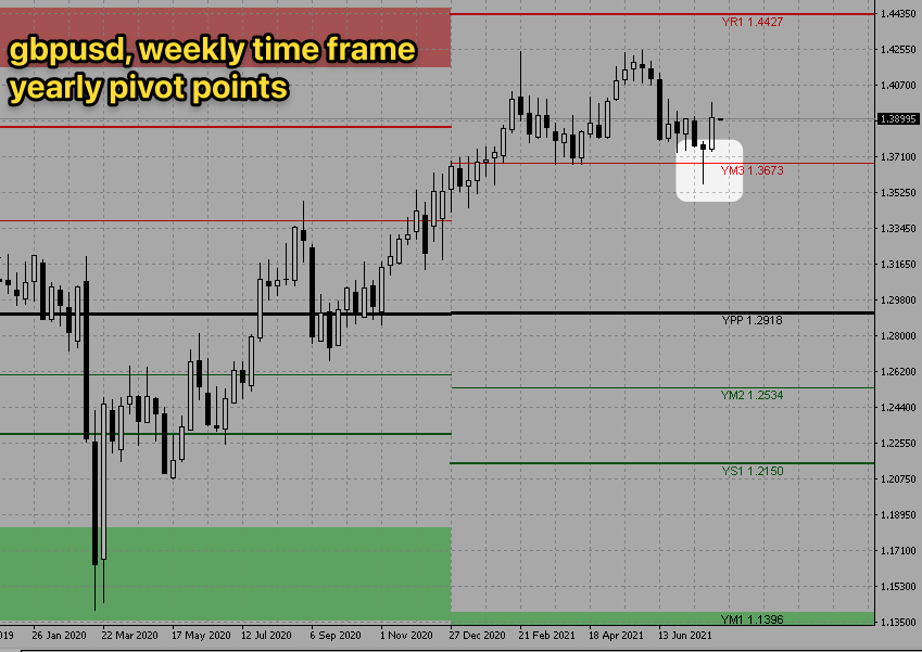 gbpusd-weekly-yearly-pivot-points