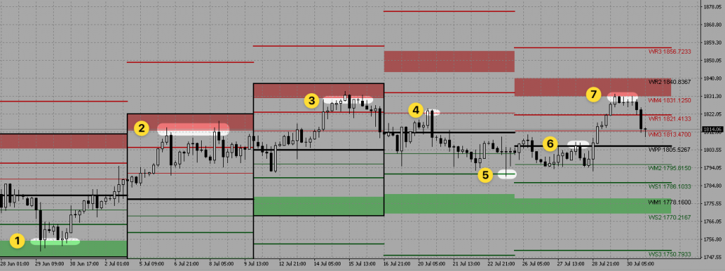 gold-4h-weekly-pivot-points