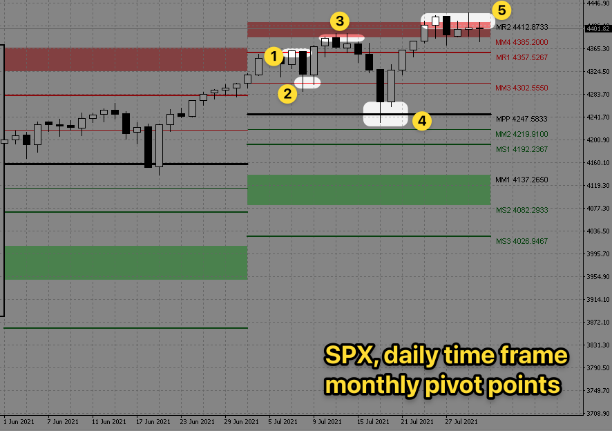 spx-daily-monthly-pivot-points