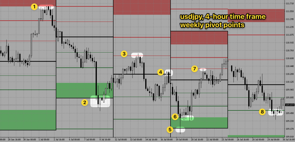 usdpjy-4h-weekly-pivot-points