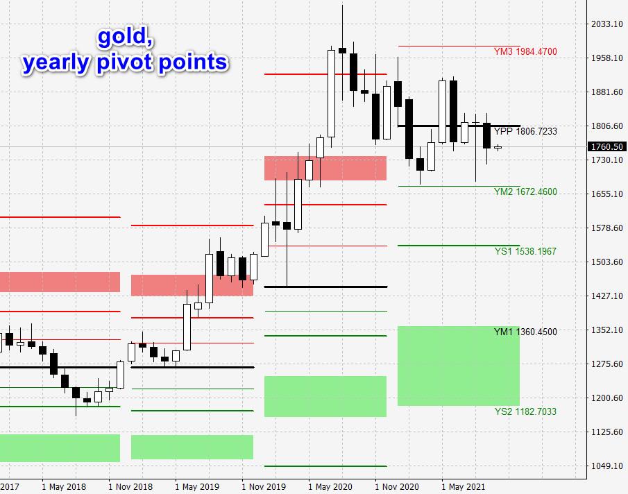 gold pivot points