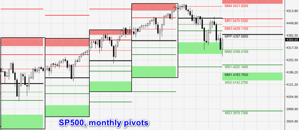 sp500 and monthly pivot levels