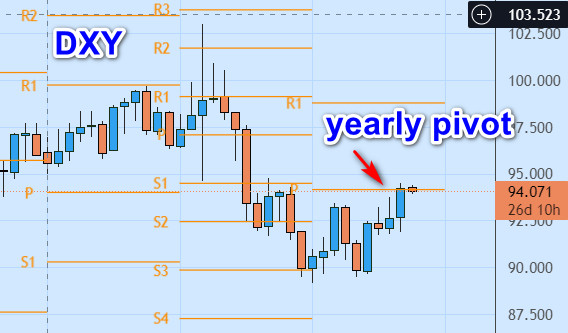 dxy-yearly